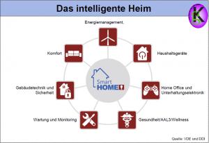 Das intelligente Heim