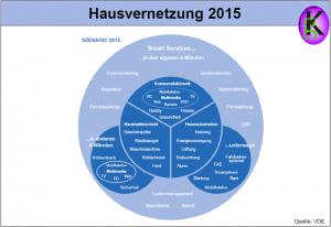 Hausvernetzung 2015