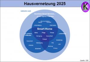 Hausvernetzung 2025