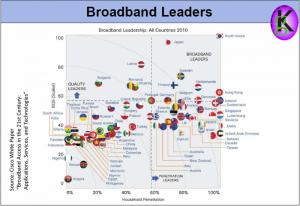 """Die Broadband Quality Studie erfasst 77 Länder und setzt 11,25/5 MBit/s Down-/Upload-Geschwindigkeit mit höchstens 60 Millisekunden Latenzzeit als Minimal-Voraussetzungen für """"Breitband"""" voraus."""