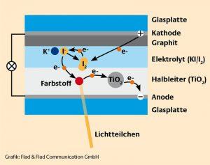 Die Farbstoffsolarzelle, besser bekannt als Grätzel-Zelle, ist fester Bestandteil der rollenden Experimentierplattform