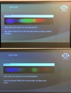 Im Spektrum von LED-Licht sticht der hohe Anteil an blauem und violettem Licht ins Auge. In natürlichem Sonnenlicht ist der Blauanteil viel geringer. Foto: Arno Kral