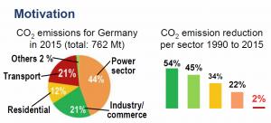 Im Transportbereich wurden bisher am wenigsten CO2-Emissionen eingespart. Aber Elektromobilität wird nur dann helfen, wenn die Energie aus grünen Quellen kommt. (Grafik: FZ Jülich)