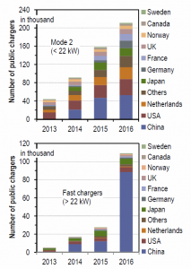 Bei der Schnelllade-Infrastruktur toppt China den Rest der Welt bereits um Längen. (Grafik: FZ Jülich)
