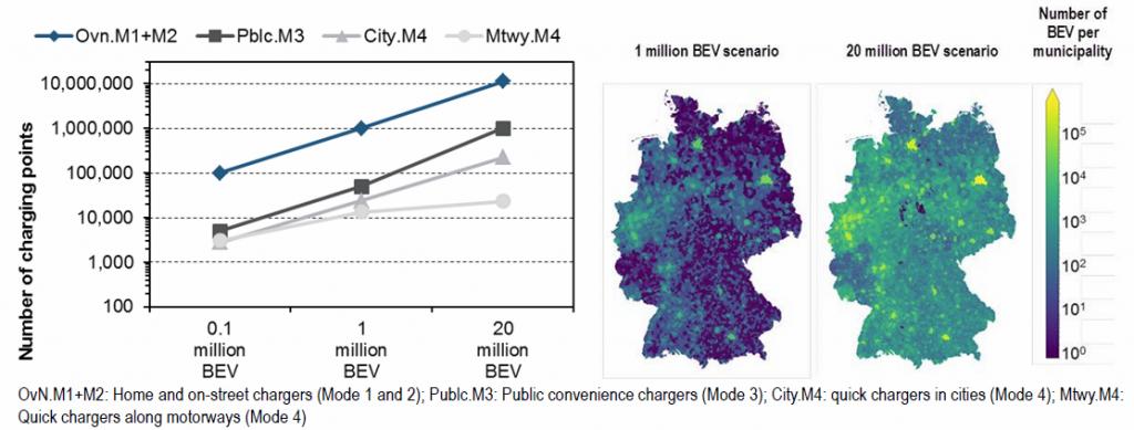 Die Kosten für Batterielade-Infrastruktur hängen davon ab, ob sich die Ladesäulen im öffentlichen Raum befinden (Mehrfachnutzung) oder nicht. (Grafik: FZ Jülich)