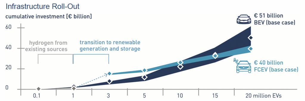 Die Investitionen für die Wasserstoff-Infrastruktur sind anfangs höher, liegen aber schon ab 10 Mio. Fahrzeugen deutlich unter der fürs Laden von Batterien. (Grafik: FZ Jülich)