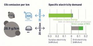 Batterie-elektrische Fahrzeuge verursachen deutlich mehr CO2-Emissionen als solche mit Brennstoffzelle. (Grafik: FZ Jülich)