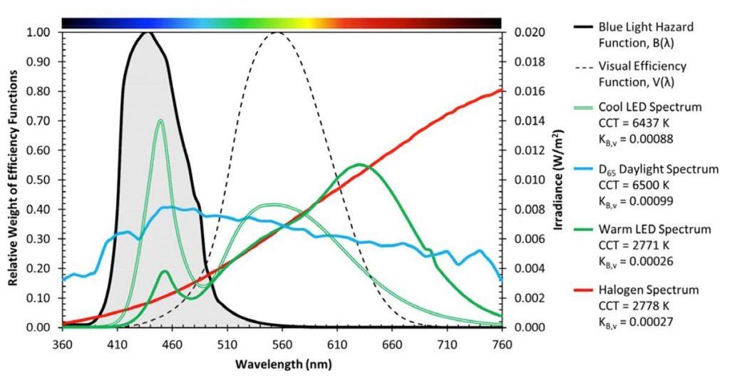 Die Grafik zeigt die Farbspektren einer Reihe gängiger Filmleuchten, die sich zumeist deutlich vom Tageslichtspektrum der Sonne unterscheiden. Grafik: Dedo Weigert Film GmbH